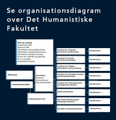 Se organisationsdiagram over Det Humanistiske Fakultet